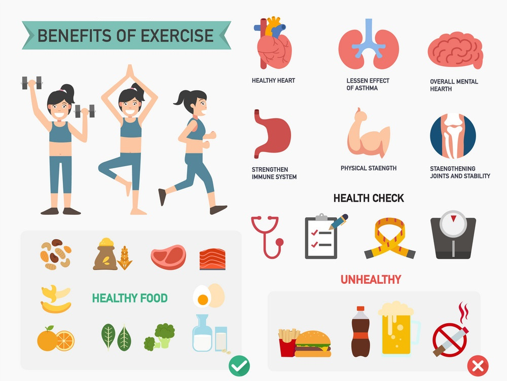 Benefits of Exercise, Trend Health
