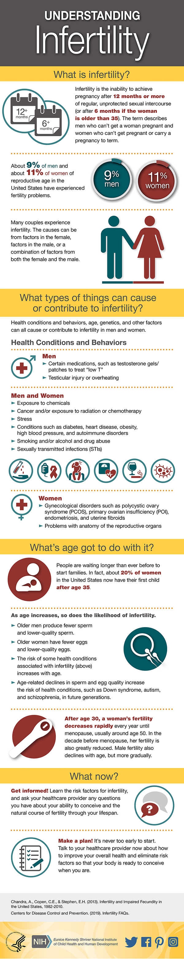 Infertility Problems Info graphic, trend Health
