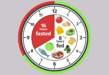 Intermittent Fasting, Trend Health